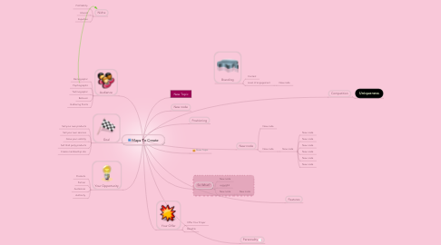 Mind Map: Maps To Create