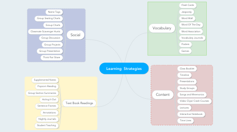 Mind Map: Learning  Strategies