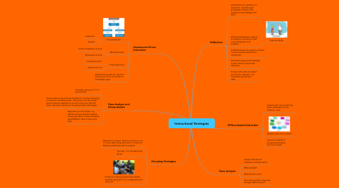 Mind Map: Instructional Strategies