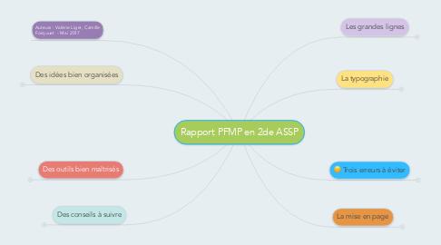 Mind Map: Rapport PFMP en 2de ASSP