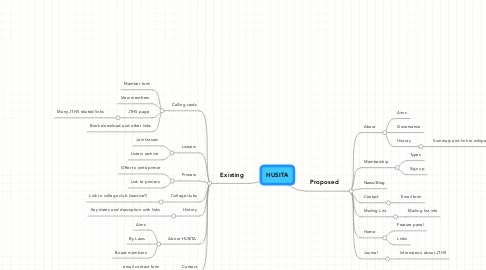Mind Map: HUSITA