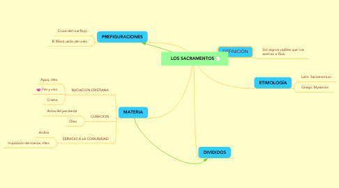 Mind Map: LOS SACRAMENTOS
