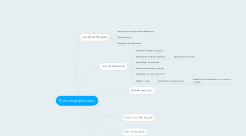 Mind Map: Fases do projeto social