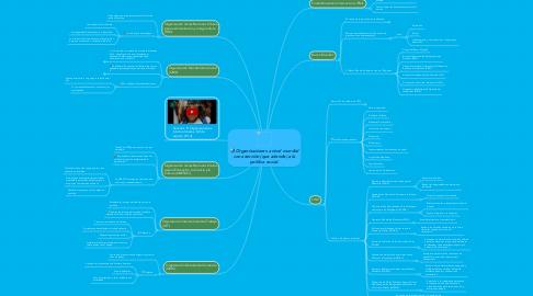 Mind Map: Organizaciones a nivel mundial con atención (que atiende) a la política social.