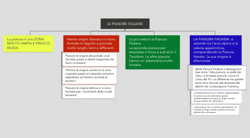 Mind Map: LE PIANURE ITALIANE