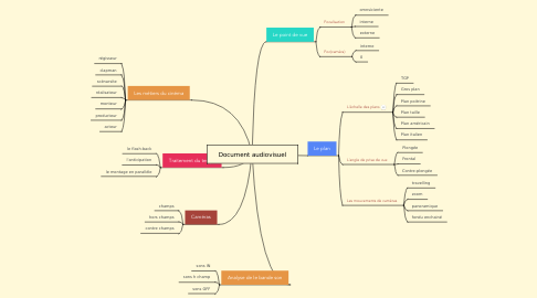 Mind Map: Document audiovisuel