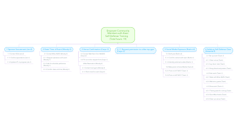 Mind Map: Empower Community Members with Basic Self-Defense Training     (Total hours: 19)