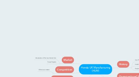 Mind Map: Honda UK Manufacturing (HUM)