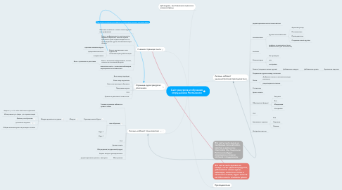 Mind Map: КМНХ  интернет-банкинг