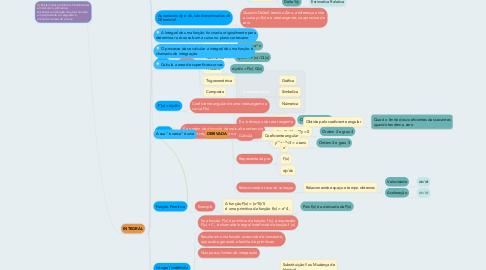 Mind Map: CÁLCULO