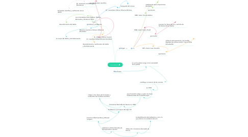 Mind Map: Criminalística