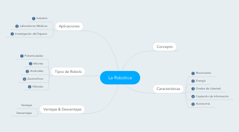 Mind Map: La Robótica