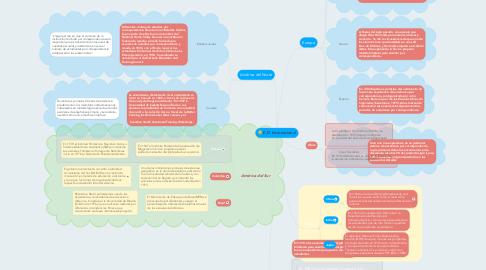 Mind Map: E.D. Internacional