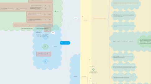 Mind Map: ED Internacional