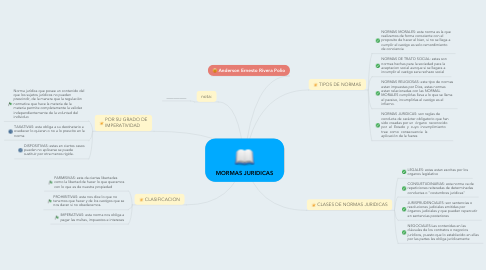 Mind Map: MORMAS JURIDICAS