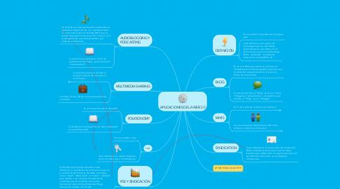 Mind Map: APLICACIONES DE LA WEB 2.0