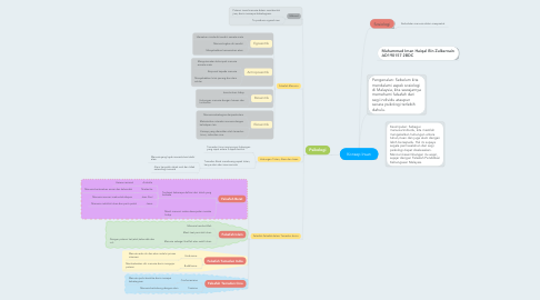 Mind Map: Konsep Insan
