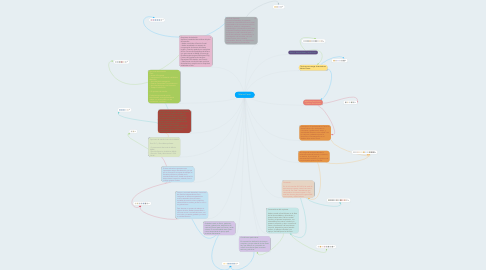 Mind Map: Música-Canto