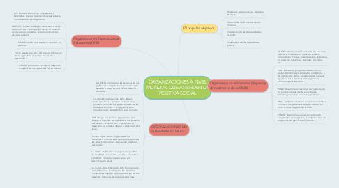 Mind Map: ORGANIZACIONES A NIVEL MUNDIAL QUE ATIENDEN LA POLÍTICA SOCIAL