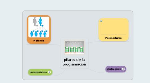 Mind Map: pilares de la programación