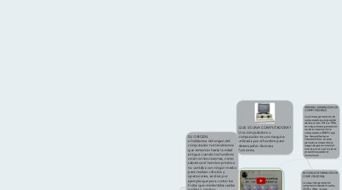 Mind Map: La Historia De la Evolucion de computadoras