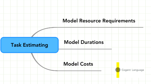 Mind Map: Task Estimating