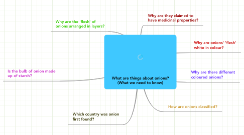 Mind Map: What are things about onions? (What we need to know)