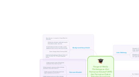 Mind Map: Pengaruh Media Pembelajaran Alat Permainan Edukatif (APE) dan Permainan Dakon Terhadap Kecerdasan Visual dan Logika Matematis Anak Usia Dini