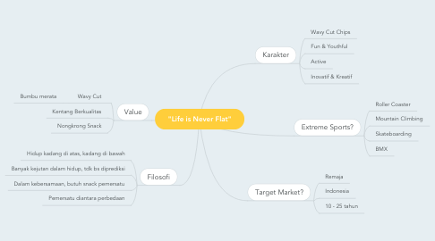 """Mind Map: """"Life is Never Flat"""""""
