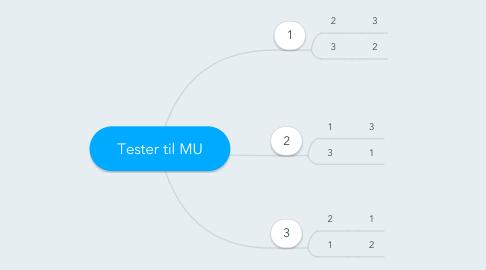 Mind Map: Tester til MU