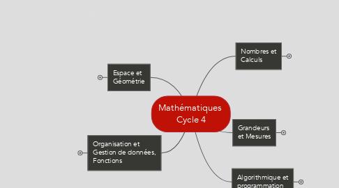 Mind Map: Mathématiques  Cycle 4