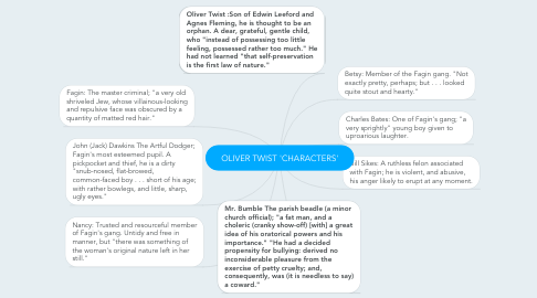 Mind Map: OLIVER TWIST 'CHARACTERS'