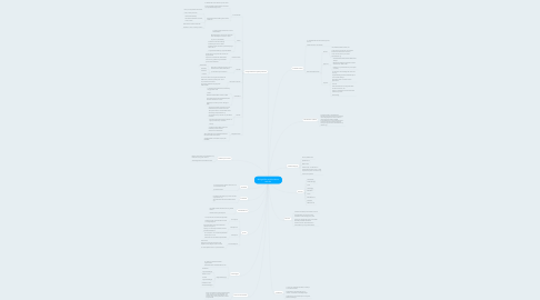 Mind Map: Müügitööks vajalik erialane tarkvara