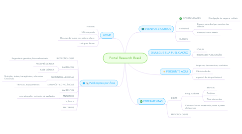 Mind Map: Portal Research Brasil