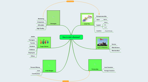 Mind Map: How to start a Business?