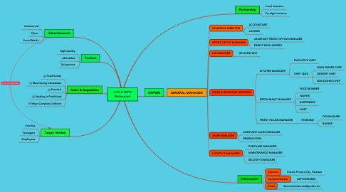 Mind Map: 3 IN A ROW Restaurant