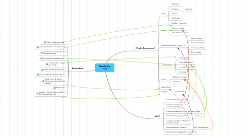 Mind Map: Moodle Tag Porz