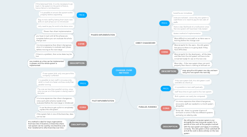 Mind Map: CHANGE OVER METHOD