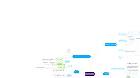 Mind Map: La Transacción