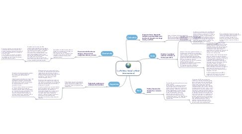 Mind Map: La Política Social a Nivel Internacional