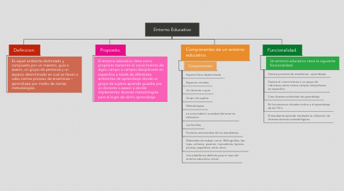 Mind Map: Entorno Educativo