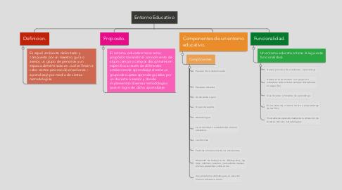 Mind Map: Entorno Educativo