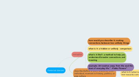 Mind Map: rhetorical devices