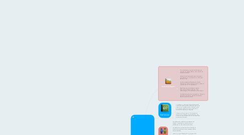 Mind Map: Los Marcos de Trabajo-Frameworks