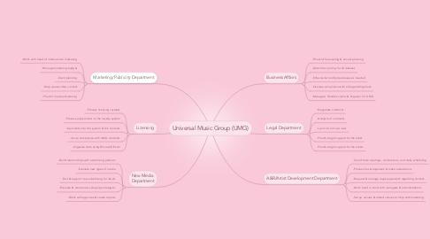 Mind Map: Universal Music Group (UMG)