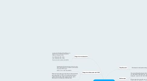 Mind Map: Producción de Amoniaco