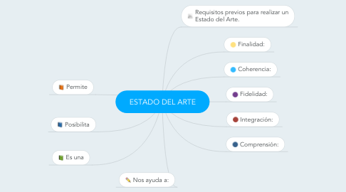 Mind Map: ESTADO DEL ARTE