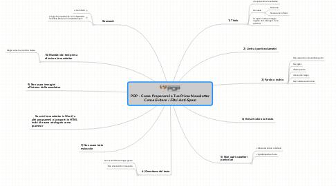 Mind Map: POP - Come Preparare la Tua Prima Newsletter ***Come Evitare i Filtri Anti-Spam***