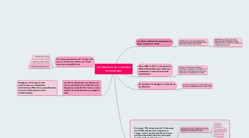Mind Map: Les élèves et les nouvelles technologies