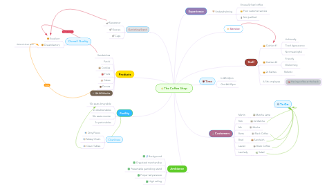 Mind Map: The Coffee Shop